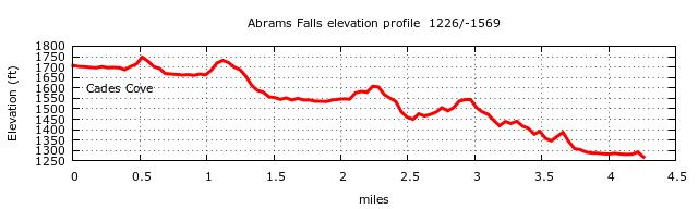 Abrams Falls Trail Elevation Profile