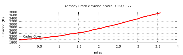 Anthony Creek Trail Elevation Profile