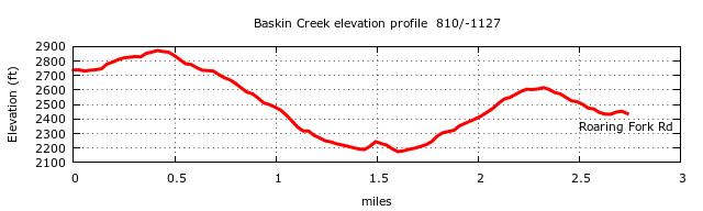 Baskins Creek Trail Elevation Profile