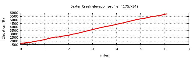 Baxter Creek Trail (Mt. Sterling) Elevation Profile