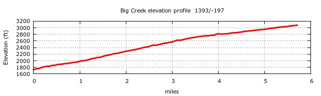 Big Creek Trail (Mouse Creek Falls, Midnight Hole) Elevation Profile