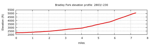 Bradley Fork Trail Elevation Profile