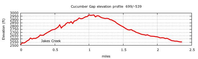 Cucumber Gap Trail Elevation Profile