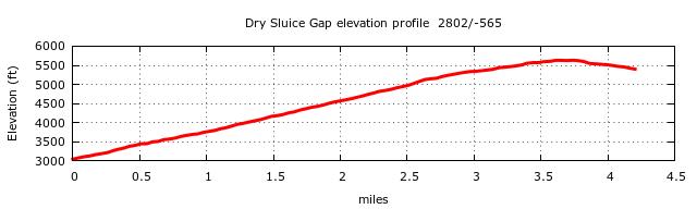 Dry Sluice Gap Trail Elevation Profile