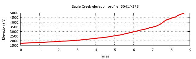 Eagle Creek Trail Elevation Profile