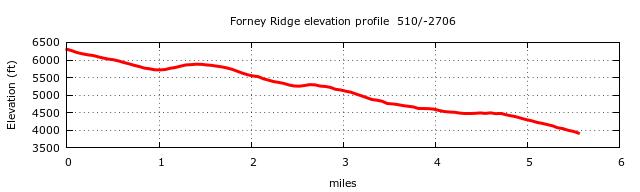 Forney Ridge Trail Elevation Profile