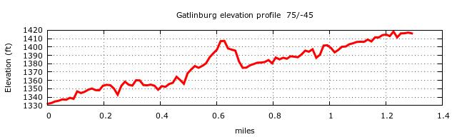 Gatlinburg Trail Elevation Profile