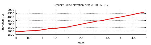 Gregory Ridge Trail (Gregory Bald) Elevation Profile