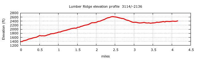 Lumber Ridge Trail Elevation Profile