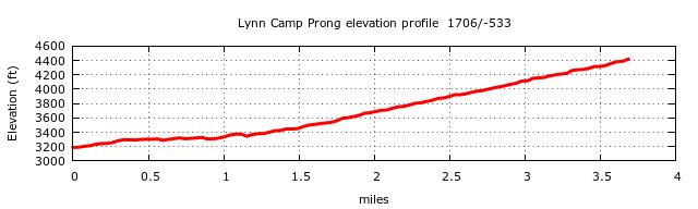 Lynn Camp Prong Trail Elevation Profile