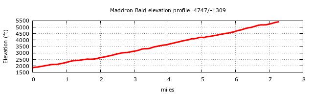 Maddron Bald Trail (Albright Grove) Elevation Profile