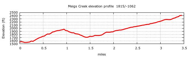 Meigs Creek Trail Elevation Profile