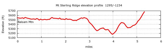 Mt. Sterling Ridge Trail Elevation Profile