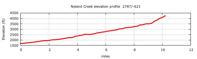 Noland Creek Trail Elevation Profile