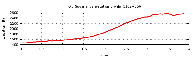 Old Sugarlands Trail Elevation Profile