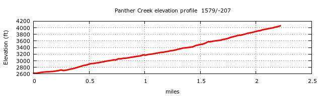 Panther Creek Trail Elevation Profile
