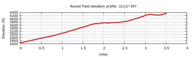 Russell Field Trail Elevation Profile